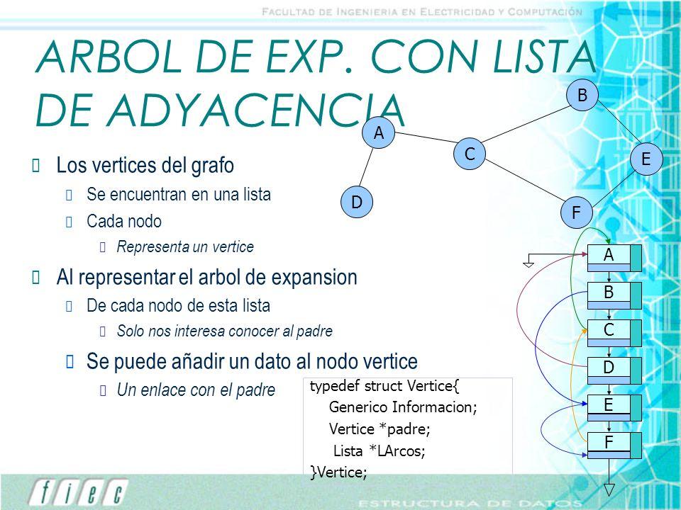 ARBOL DE EXP. CON LISTA DE ADYACENCIA Los vertices del grafo Se encuentran en una lista Cada nodo Representa un vertice Al representar el arbol de exp