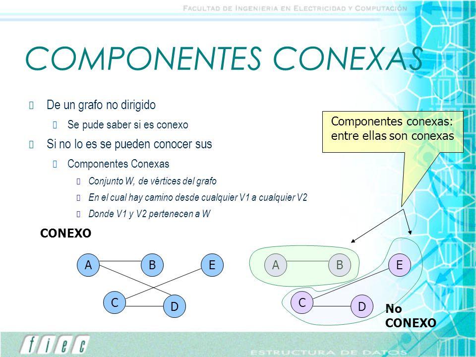 COMPONENTES CONEXAS De un grafo no dirigido Se pude saber si es conexo Si no lo es se pueden conocer sus Componentes Conexas Conjunto W, de vértices d