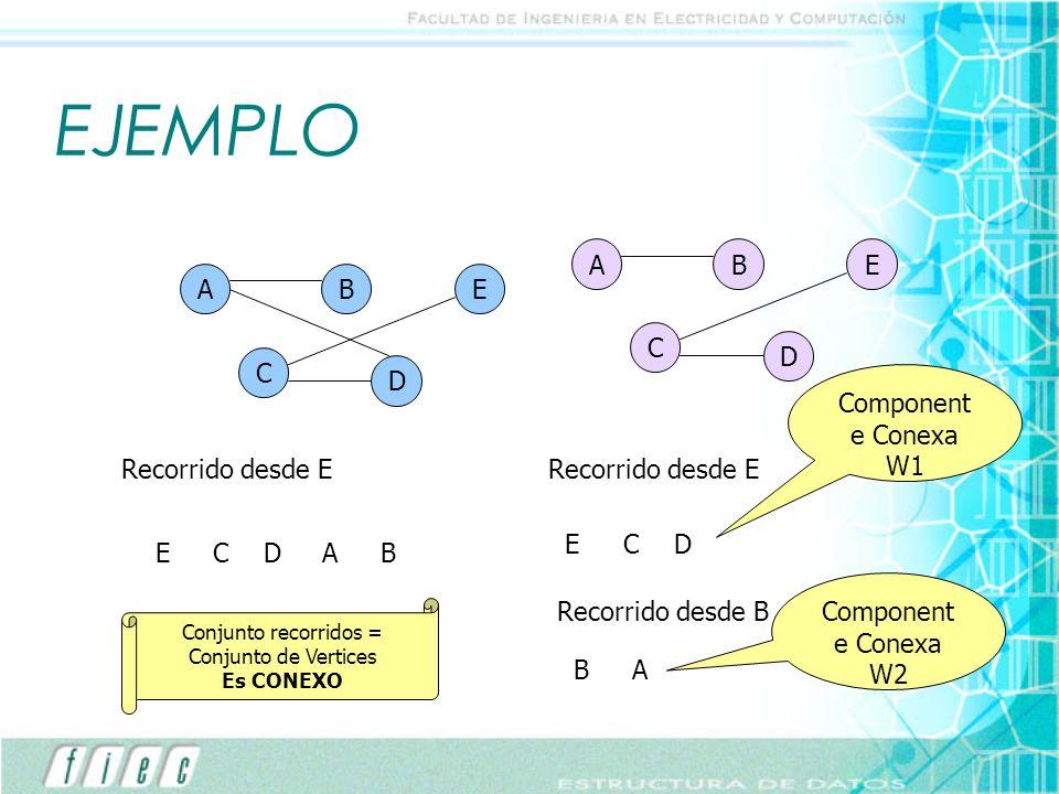 EJEMPLO A C B D E A C B D E Recorrido desde E ECDAB Conjunto recorridos = Conjunto de Vertices Es CONEXO Recorrido desde E ECD Component e Conexa W1 R
