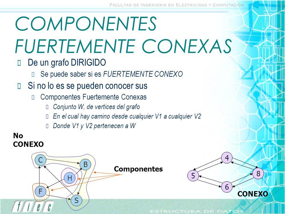 COMPONENTES FUERTEMENTE CONEXAS De un grafo DIRIGIDO Se puede saber si es FUERTEMENTE CONEXO Si no lo es se pueden conocer sus Componentes Fuertemente