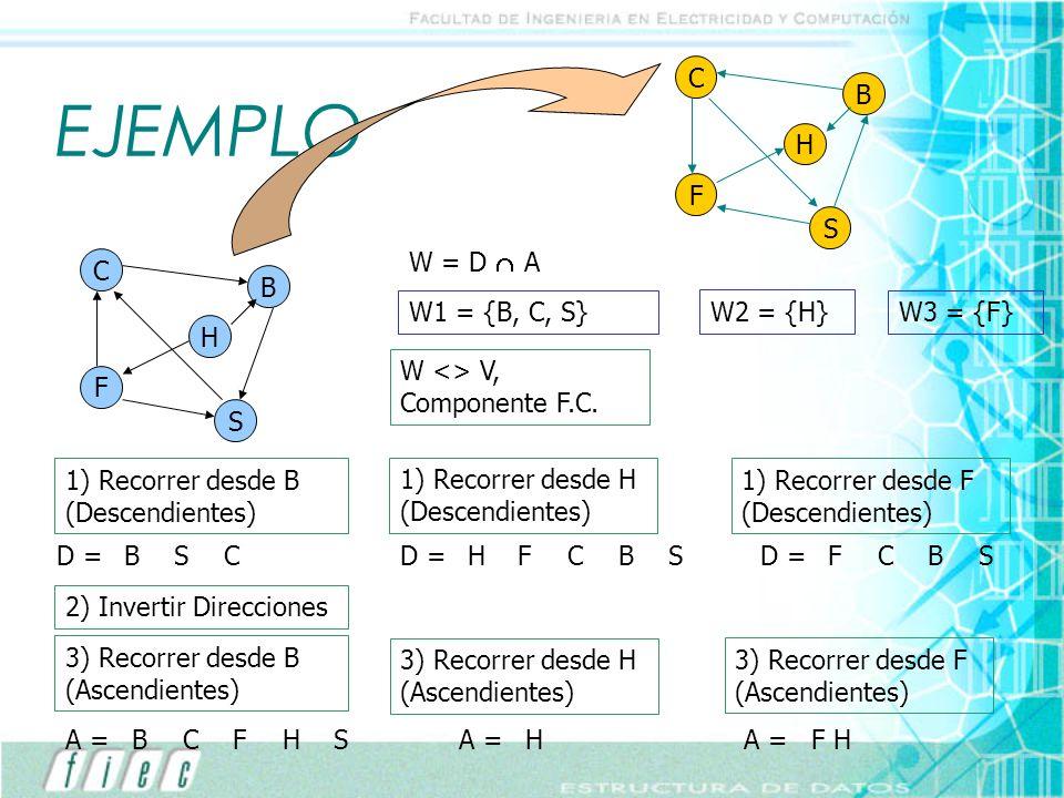 EJEMPLO C F H B S 1) Recorrer desde B (Descendientes) BSCD = 2) Invertir Direcciones 3) Recorrer desde B (Ascendientes) BCFA =HS W = D A W1 = {B, C, S