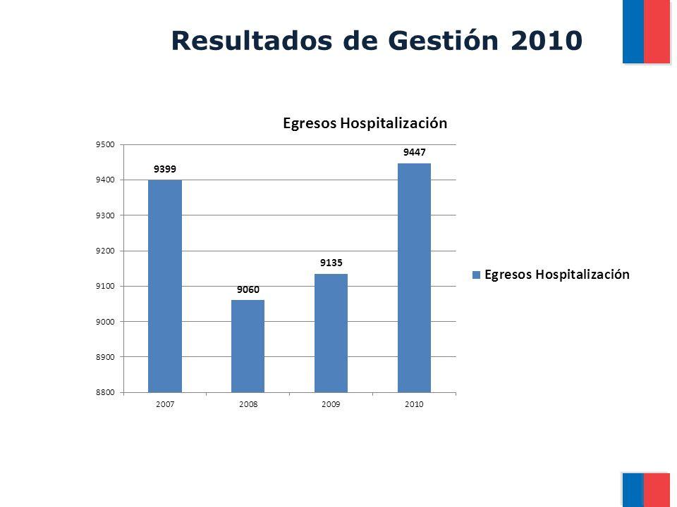 Resultados de Gestión 2010