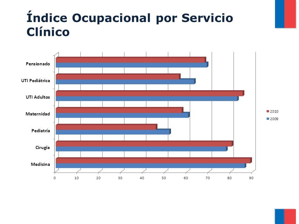Índice Ocupacional por Servicio Clínico