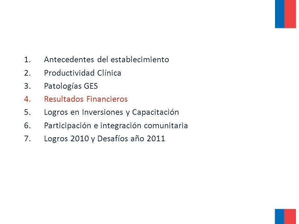 1.Antecedentes del establecimiento 2.Productividad Clínica 3.Patologías GES 4.Resultados Financieros 5.Logros en Inversiones y Capacitación 6.Participación e integración comunitaria 7.Logros 2010 y Desafíos año 2011