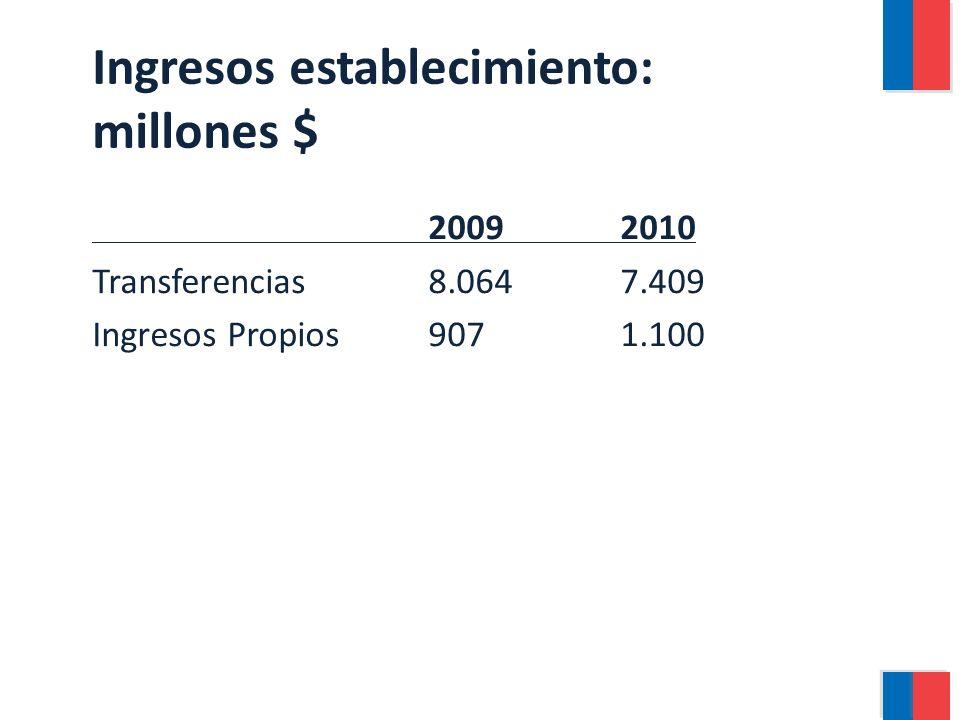 Ingresos establecimiento: millones $ 20092010 Transferencias8.0647.409 Ingresos Propios9071.100