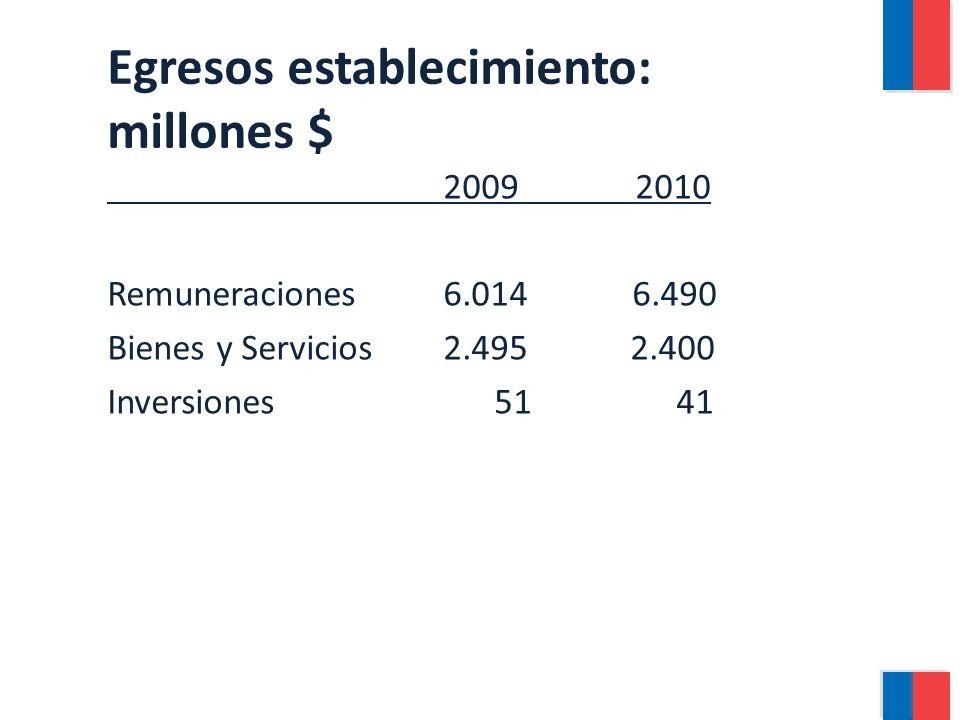 Egresos establecimiento: millones $ 20092010 Remuneraciones 6.014 6.490 Bienes y Servicios2.495 2.400 Inversiones 51 41