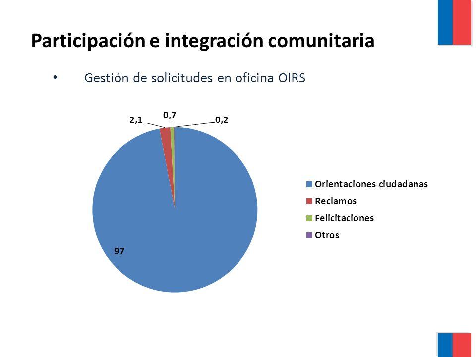 Gestión de solicitudes en oficina OIRS Participación e integración comunitaria