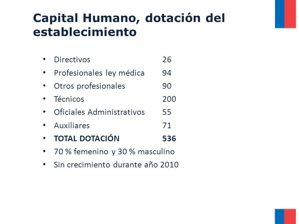 Capital Humano, dotación del establecimiento Directivos26 Profesionales ley médica94 Otros profesionales90 Técnicos200 Oficiales Administrativos55 Auxiliares71 TOTAL DOTACIÓN536 70 % femenino y 30 % masculino Sin crecimiento durante año 2010