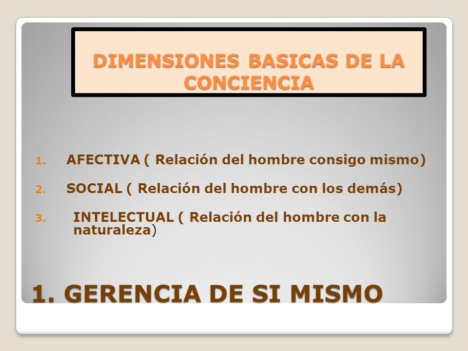 1. GERENCIA DE SI MISMO 1. AFECTIVA ( Relación del hombre consigo mismo) 2. SOCIAL ( Relación del hombre con los demás) 3. INTELECTUAL ( Relación del