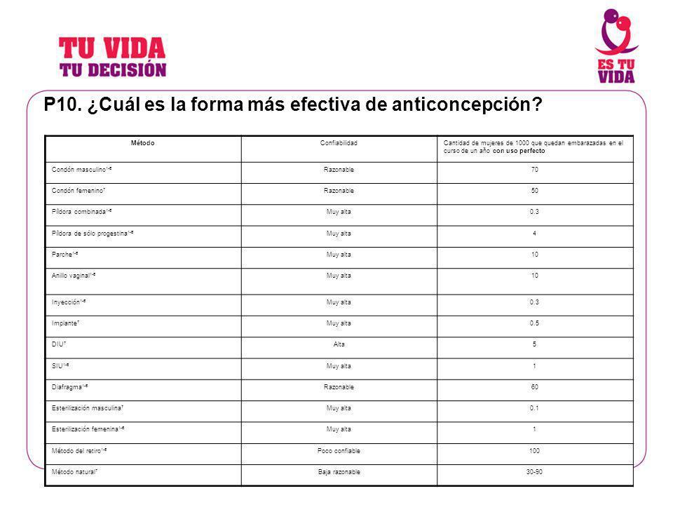 P10. ¿Cuál es la forma más efectiva de anticoncepción? MétodoConfiabilidadCantidad de mujeres de 1000 que quedan embarazadas en el curso de un año con
