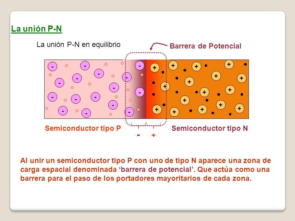 La unión P-N La unión P-N en equilibrio - - - - - - - - - - - - + + + + + + + + + + + Semiconductor tipo PSemiconductor tipo N - - - - + + + + + + - Barrera de Potencial Al unir un semiconductor tipo P con uno de tipo N aparece una zona de carga espacial denominada barrera de potencial.