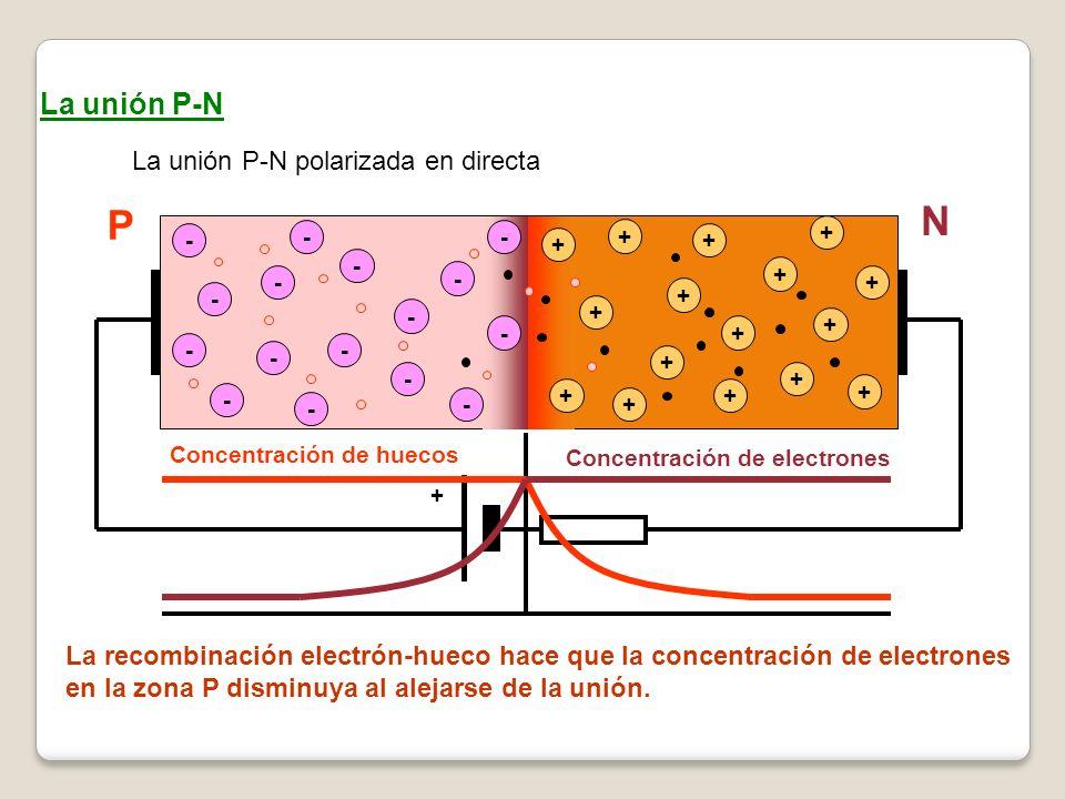 La unión P-N La unión P-N polarizada en directa - - - - - - - - + + + + + + + - - - - + + + + - - - - + + + + + La recombinación electrón-hueco hace q