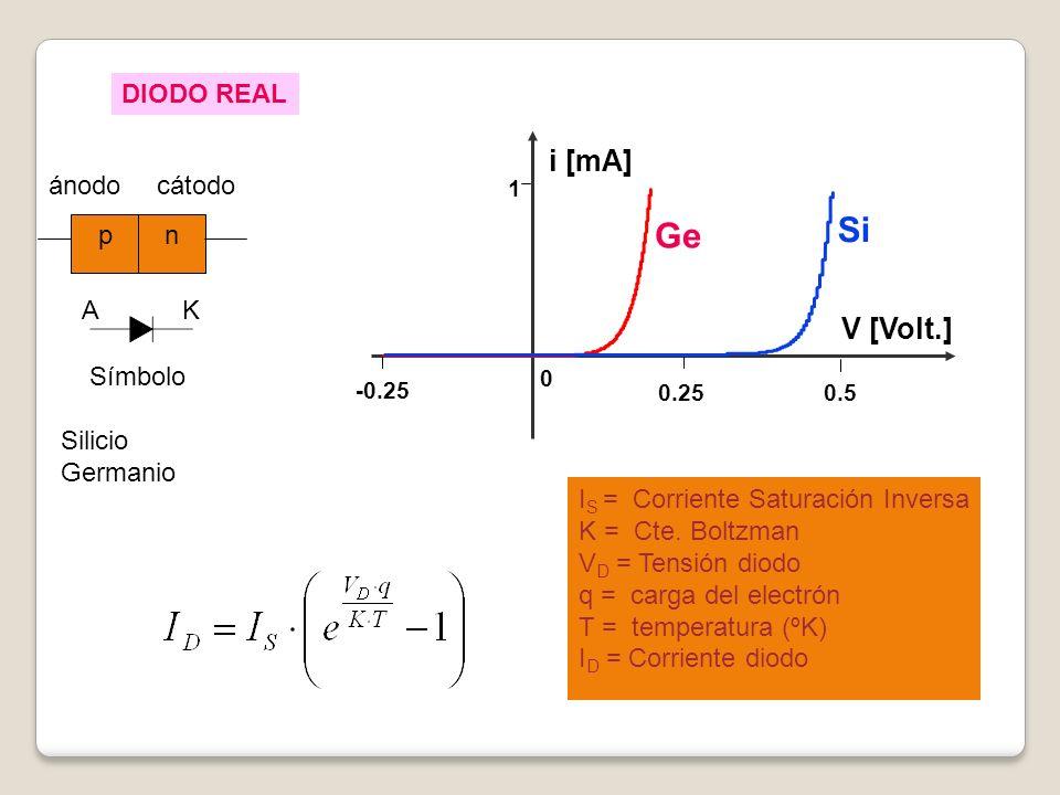 pn ánodocátodo AK Símbolo I S = Corriente Saturación Inversa K = Cte. Boltzman V D = Tensión diodo q = carga del electrón T = temperatura (ºK) I D = C