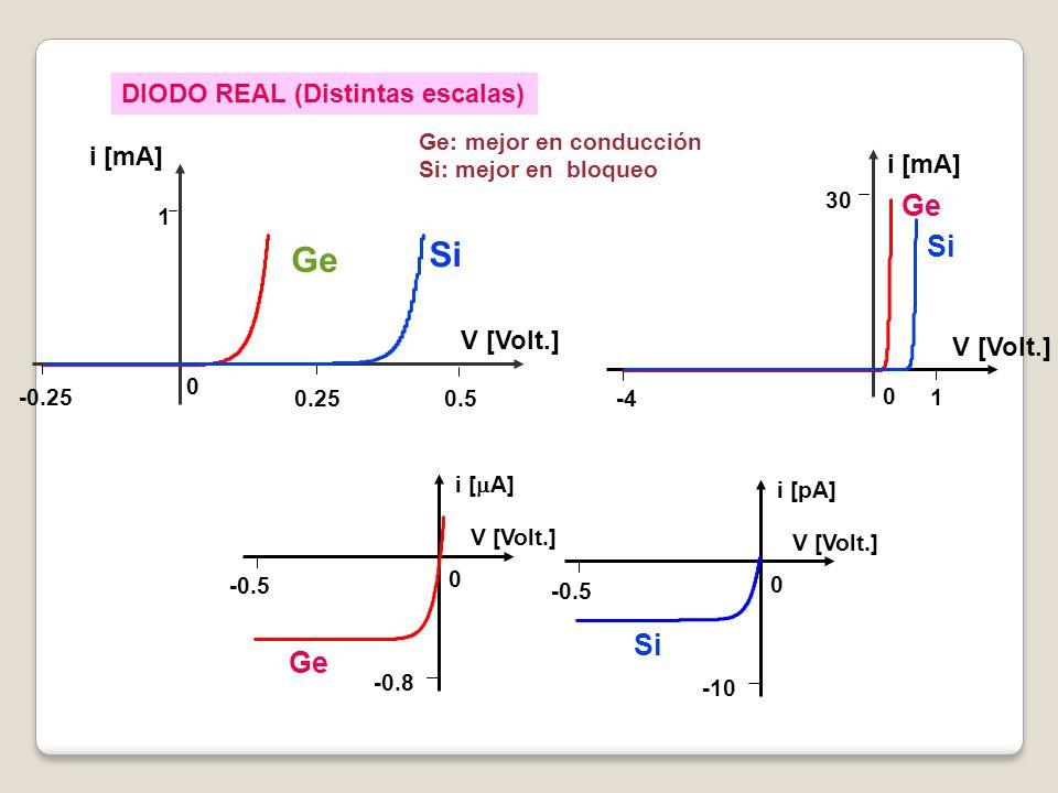 V [Volt.] 0 1 0.25 -0.25 i [mA] 0.5 Ge Si 0 1 -4 30 i [mA] V [Volt.] Ge Si DIODO REAL (Distintas escalas) -0.8 -0.5 0 i [ A] V [Volt.] -10 -0.5 0 i [p