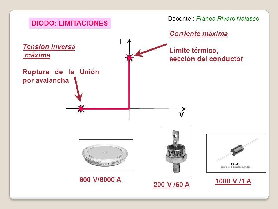 DIODO: LIMITACIONES I V Corriente máxima Límite térmico, sección del conductor Tensión inversa máxima Ruptura de la Unión por avalancha 600 V/6000 A 200 V /60 A 1000 V /1 A Docente : Franco Rivero Nolasco