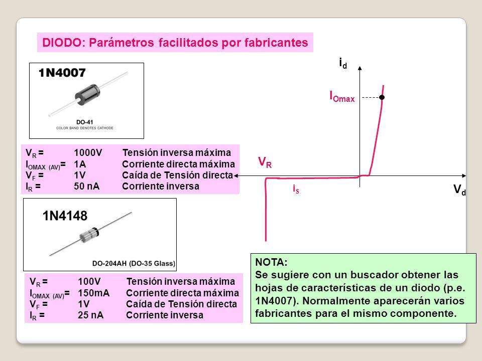 V R = 1000V Tensión inversa máxima I OMAX (AV) = 1A Corriente directa máxima V F = 1VCaída de Tensión directa I R = 50 nA Corriente inversa V R = 100V Tensión inversa máxima I OMAX (AV) = 150mA Corriente directa máxima V F = 1VCaída de Tensión directa I R = 25 nA Corriente inversa DIODO: Parámetros facilitados por fabricantes VdVd idid iSiS VRVR I Omax NOTA: Se sugiere con un buscador obtener las hojas de características de un diodo (p.e.
