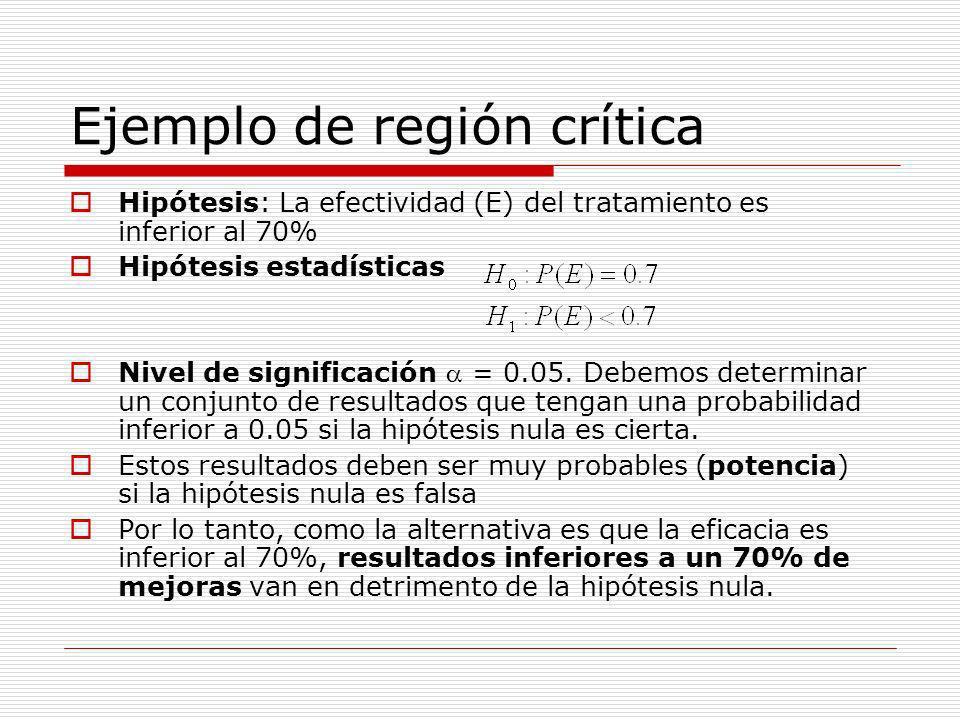 Ejemplo de región crítica Región crítica:Si es cierta la hipótesis nula, entonces el número de mejoras debe seguir una distribución binomial: B(n,0.7), siendo n el tamaño del grupo donde se evalúa la eficacia.