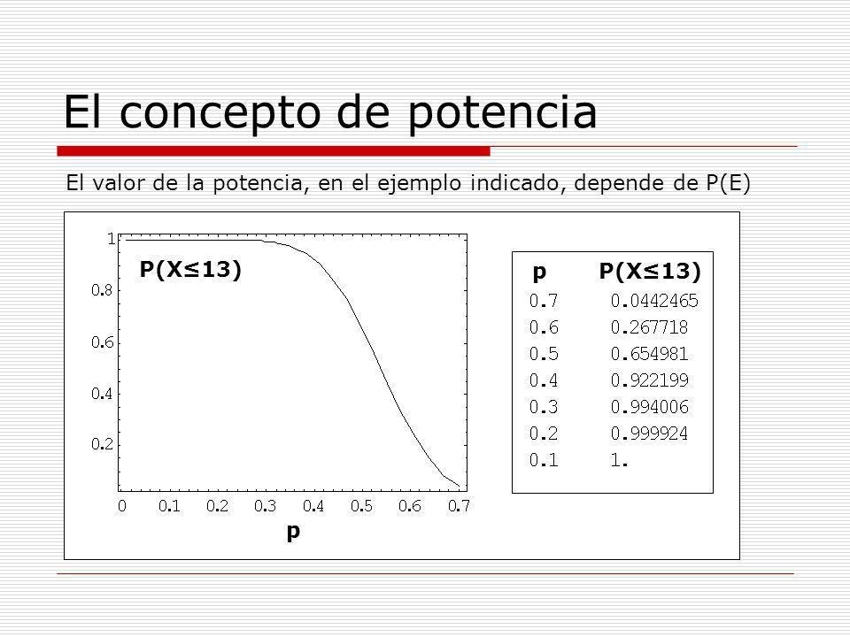 El concepto de potencia Si en realidad P(E)=0.5, entonces observaremos valores iguales o inferiores a 13 mejoras en un 65.5% de los ensayos que realicemos Es decir, en un 34.5% de los ensayos el número de mejoras será superior a 13 y entonces aceptaremos la hipótesis nula (efectividad de un 70%) cuando es falsa.