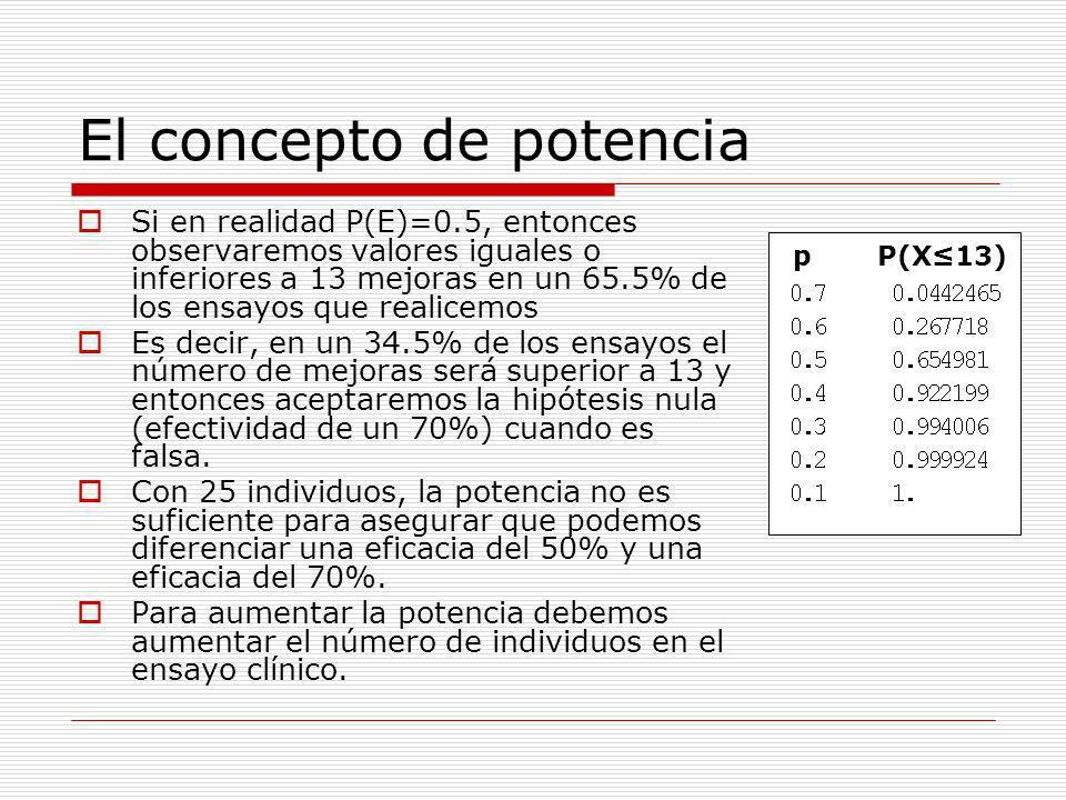 El concepto de potencia Si en realidad P(E)=0.5, entonces observaremos valores iguales o inferiores a 13 mejoras en un 65.5% de los ensayos que realic