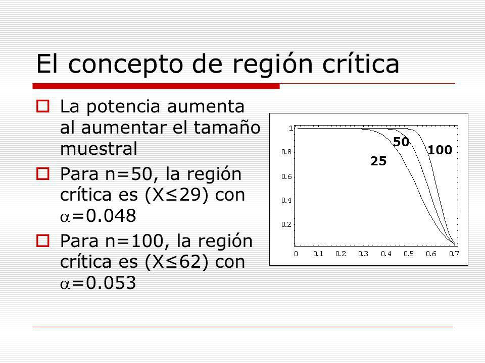 El concepto de región crítica Para n=100, la región crítica es (X62) con=0.053 Ahora, si P(E)=0.5, un 99% de los ensayos producirán menos de 62 mejoras y rechazaremos la hipótesis nula pP(X62)