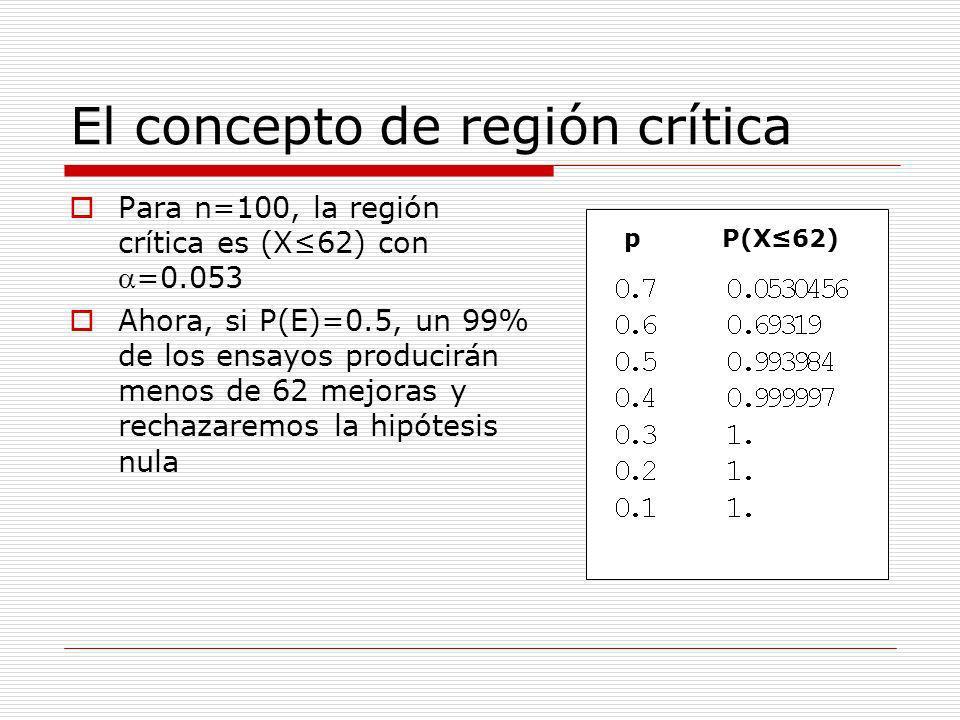 El concepto de región crítica Para n=100, la región crítica es (X62) con=0.053 Ahora, si P(E)=0.5, un 99% de los ensayos producirán menos de 62 mejora