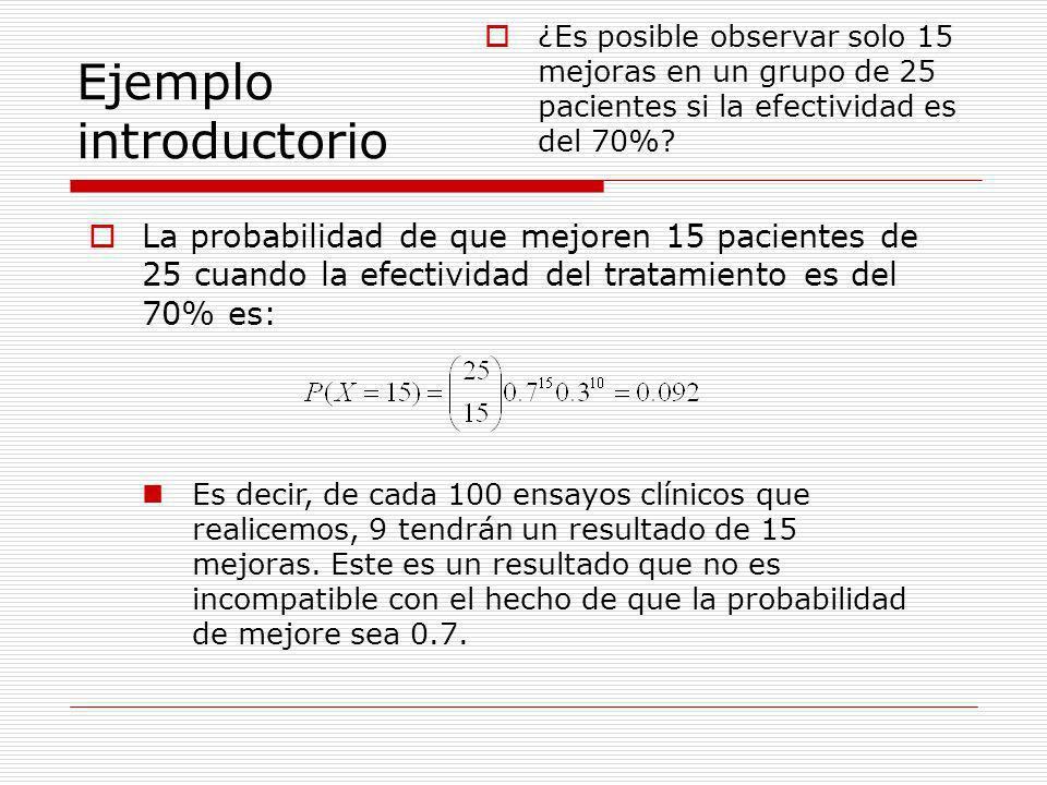 Ejemplo introductorio ¿Es posible observar solo 15 mejoras en un grupo de 25 pacientes si la efectividad es del 70%? La probabilidad de que mejoren 15