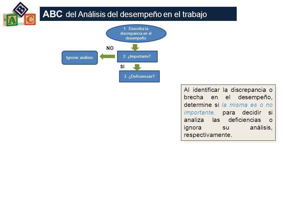 1. Describa la discrepancia en el desempeño 2. ¿Importante? 3. ¿Deficiencias? Ignorar análisis SI ABC del Análisis del desempeño en el trabajo Al iden