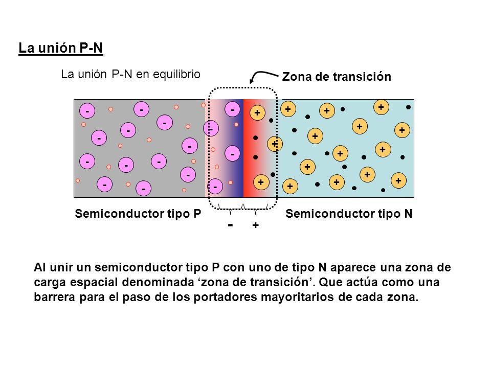 La unión P-N La unión P-N en equilibrio - - - - - - - - - - - - + + + + + + + + + + + Semiconductor tipo PSemiconductor tipo N - - - - + + + + + + - Zona de transición Al unir un semiconductor tipo P con uno de tipo N aparece una zona de carga espacial denominada zona de transición.