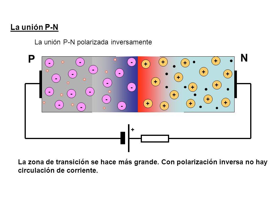 La unión P-N La unión P-N polarizada inversamente - - - - - - - - + + + + + + + - - - - + + + + + - - - - + + + + + La zona de transición se hace más grande.