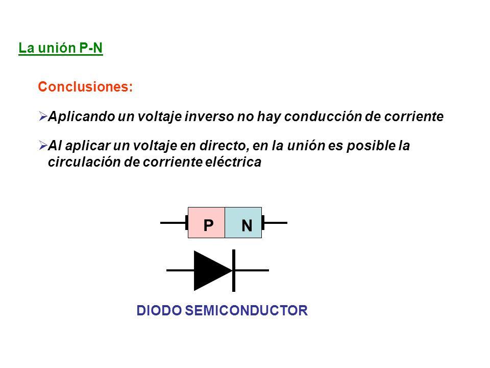 La unión P-N Conclusiones: Aplicando un voltaje inverso no hay conducción de corriente Al aplicar un voltaje en directo, en la unión es posible la circulación de corriente eléctrica P N DIODO SEMICONDUCTOR