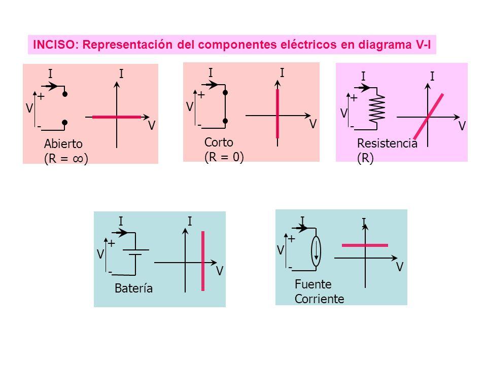 INCISO: Representación del componentes eléctricos en diagrama V-I + - V II V Corto (R = 0) + - V II V Abierto (R = ) + - V II V Batería + - II V Resistencia (R) V I + - V V Fuente Corriente I