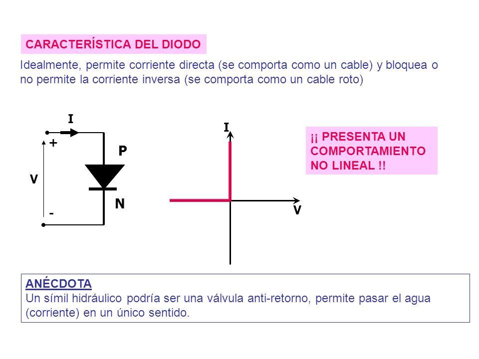 + - V I P N I V CARACTERÍSTICA DEL DIODO Idealmente, permite corriente directa (se comporta como un cable) y bloquea o no permite la corriente inversa (se comporta como un cable roto) ¡¡ PRESENTA UN COMPORTAMIENTO NO LINEAL !.