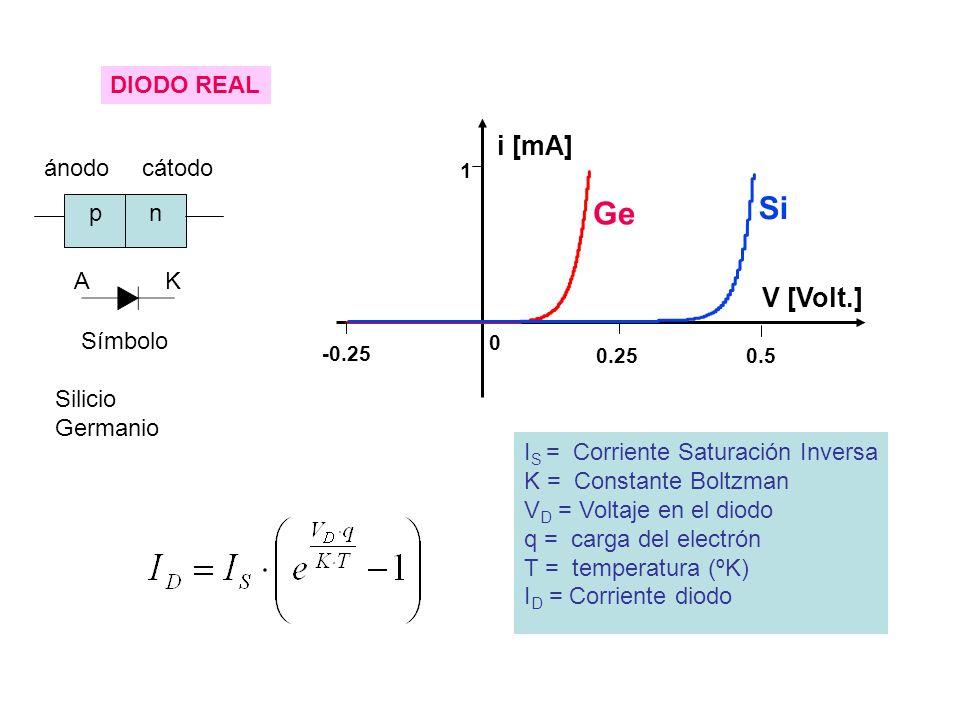 pn ánodocátodo AK Símbolo I S = Corriente Saturación Inversa K = Constante Boltzman V D = Voltaje en el diodo q = carga del electrón T = temperatura (ºK) I D = Corriente diodo Silicio Germanio DIODO REAL V [Volt.] 0 1 0.25 -0.25 i [mA] 0.5 Ge Si