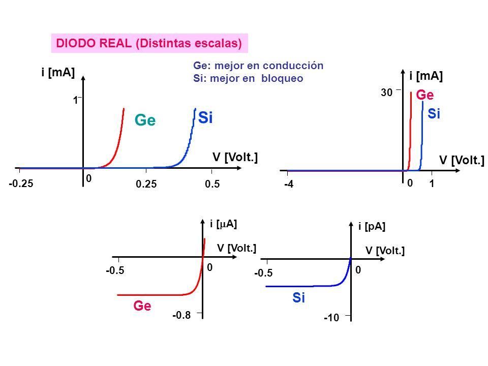 V [Volt.] 0 1 0.25 -0.25 i [mA] 0.5 Ge Si 0 1 -4 30 i [mA] V [Volt.] Ge Si DIODO REAL (Distintas escalas) -0.8 -0.5 0 i [ A] V [Volt.] -10 -0.5 0 i [pA] V [Volt.] Ge Si Ge: mejor en conducción Si: mejor en bloqueo