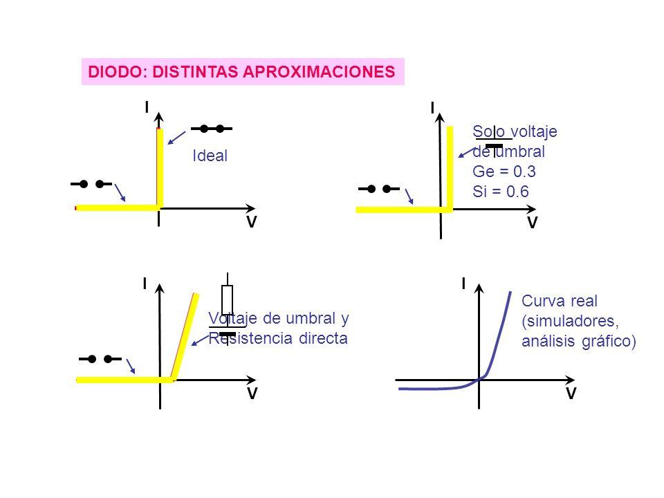 DIODO: DISTINTAS APROXIMACIONES I V Voltaje de umbral y Resistencia directa I V Curva real (simuladores, análisis gráfico) I V Ideal I V Solo voltaje de umbral Ge = 0.3 Si = 0.6