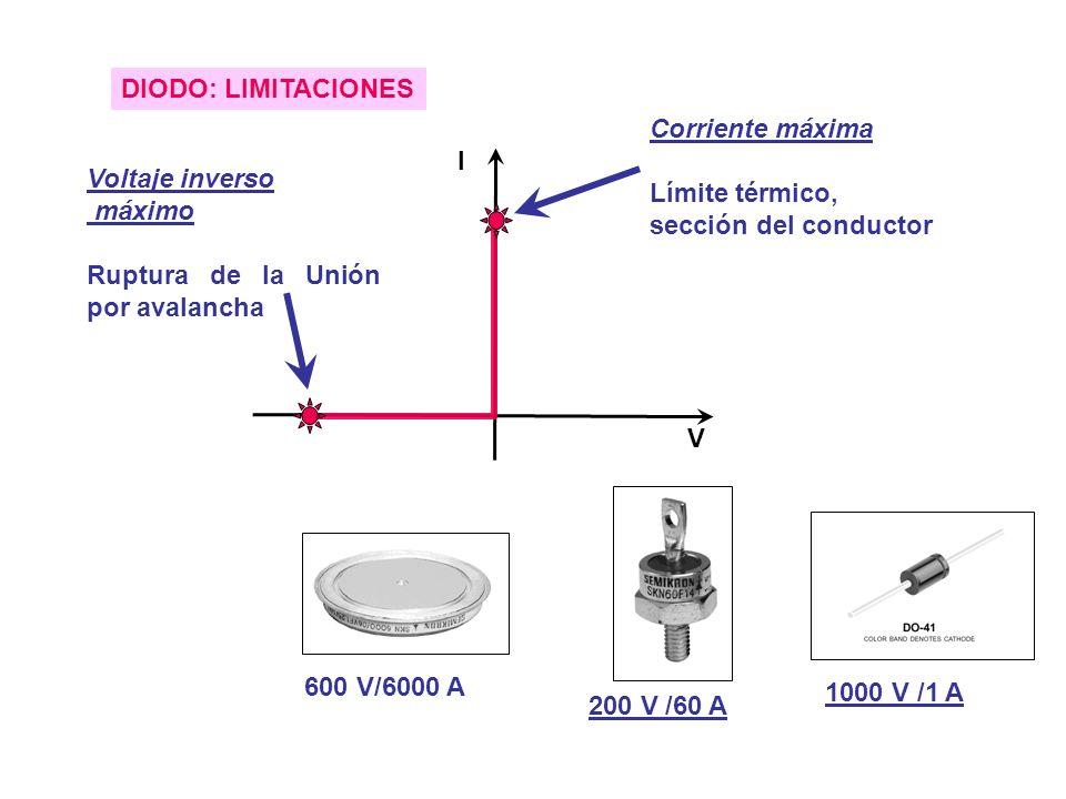 DIODO: LIMITACIONES I V Corriente máxima Límite térmico, sección del conductor Voltaje inverso máximo Ruptura de la Unión por avalancha 600 V/6000 A 200 V /60 A 1000 V /1 A