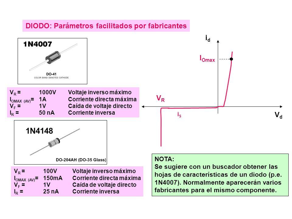 V R = 1000V Voltaje inverso máximo I OMAX (AV) = 1A Corriente directa máxima V F = 1VCaída de voltaje directo I R = 50 nA Corriente inversa V R = 100V Voltaje inverso máximo I OMAX (AV) = 150mA Corriente directa máxima V F = 1VCaída de voltaje directo I R = 25 nA Corriente inversa DIODO: Parámetros facilitados por fabricantes VdVd idid iSiS VRVR I Omax NOTA: Se sugiere con un buscador obtener las hojas de características de un diodo (p.e.