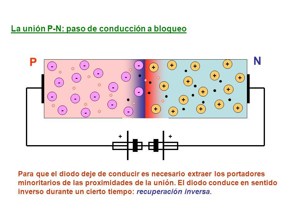 - - - - - - - - + + + + + + + - - + + Para que el diodo deje de conducir es necesario extraer los portadores minoritarios de las proximidades de la unión.