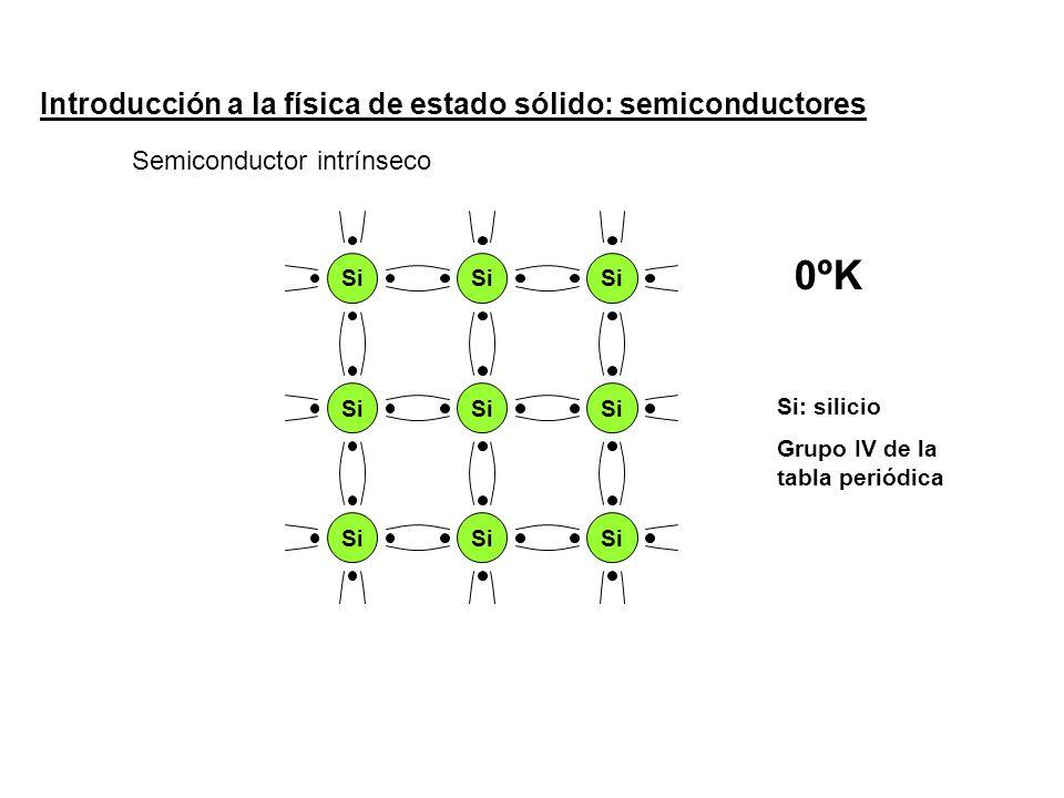 Introducción a la física de estado sólido: semiconductores Si 0ºK Semiconductor intrínseco Si: silicio Grupo IV de la tabla periódica