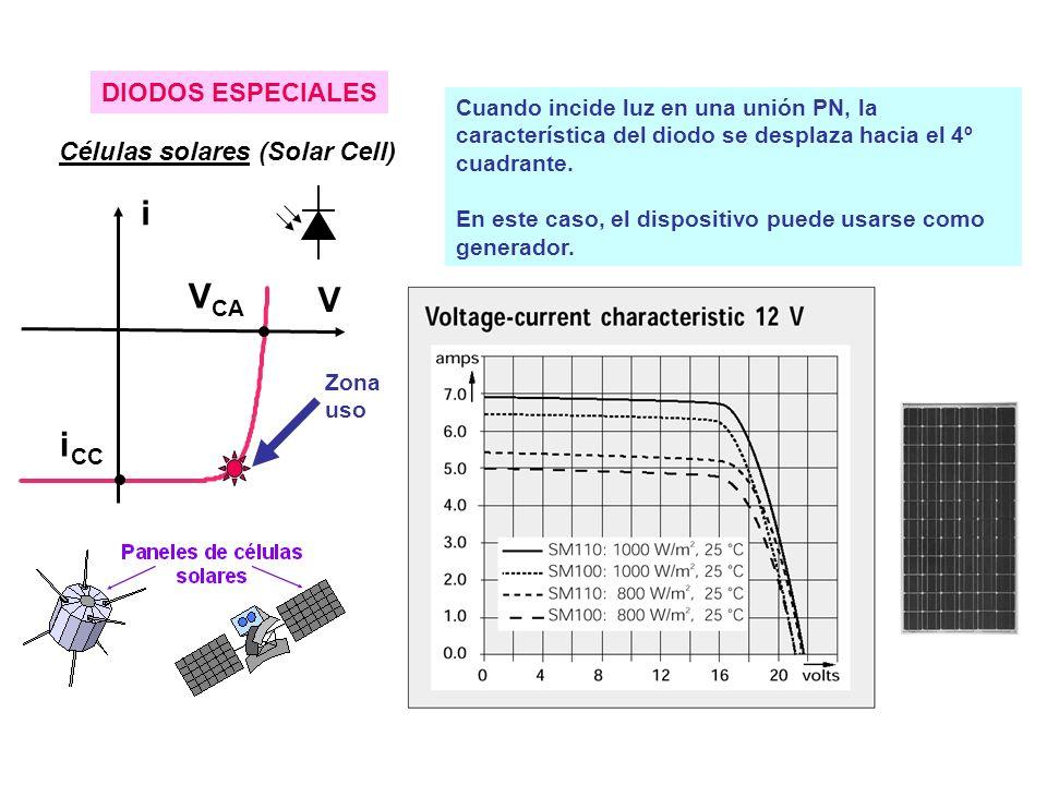 DIODOS ESPECIALES Células solares (Solar Cell) i V V CA i CC Cuando incide luz en una unión PN, la característica del diodo se desplaza hacia el 4º cuadrante.