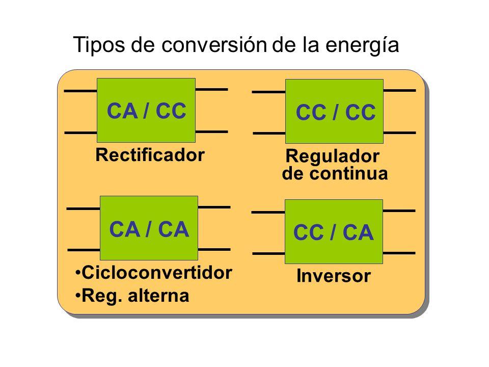 Tipos de conversión de la energía CA / CC CC / CC CA / CA CC / CA Rectificador Regulador de continua Cicloconvertidor Reg. alterna Inversor