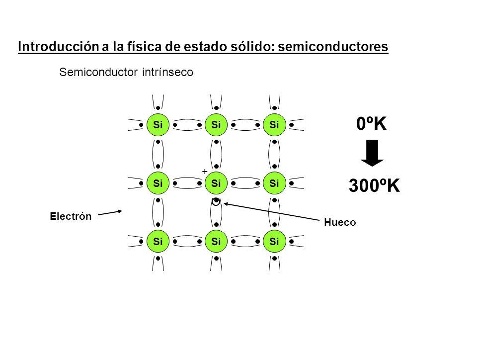 Introducción a la física de estado sólido: semiconductores Si 0ºK 300ºK + Semiconductor intrínseco Electrón Hueco