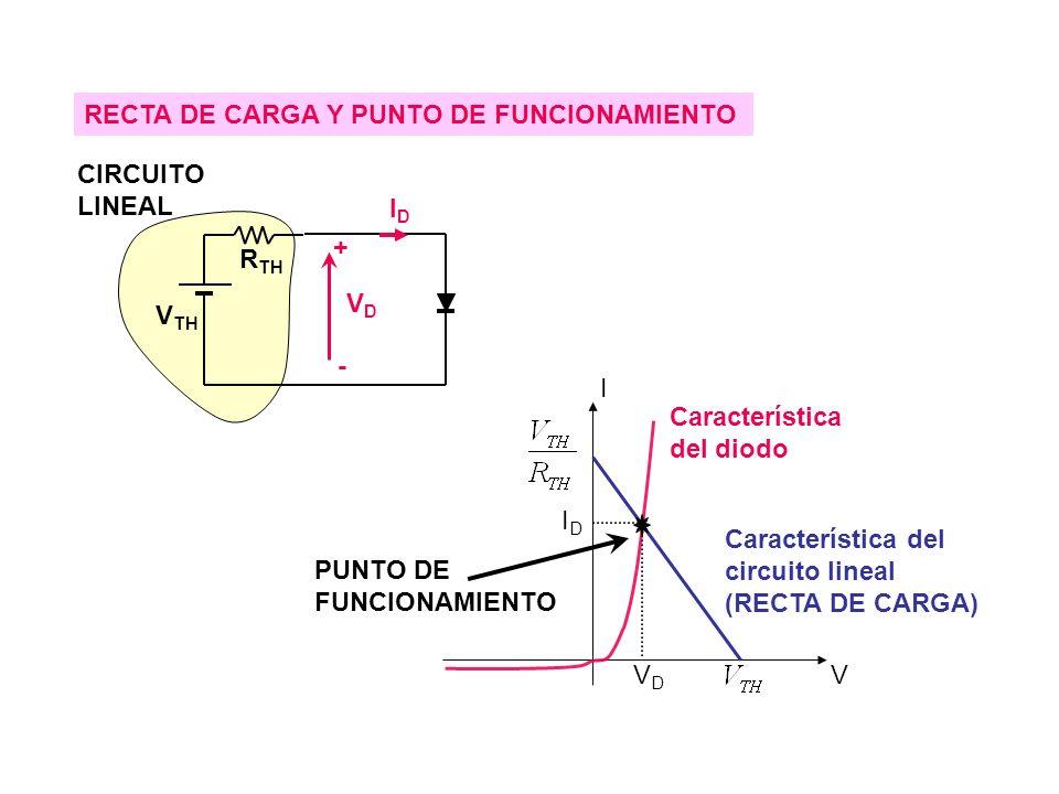 Característica del diodo Característica del circuito lineal (RECTA DE CARGA) PUNTO DE FUNCIONAMIENTO I V RECTA DE CARGA Y PUNTO DE FUNCIONAMIENTO + - IDID VDVD V TH R TH CIRCUITO LINEAL IDID VDVD