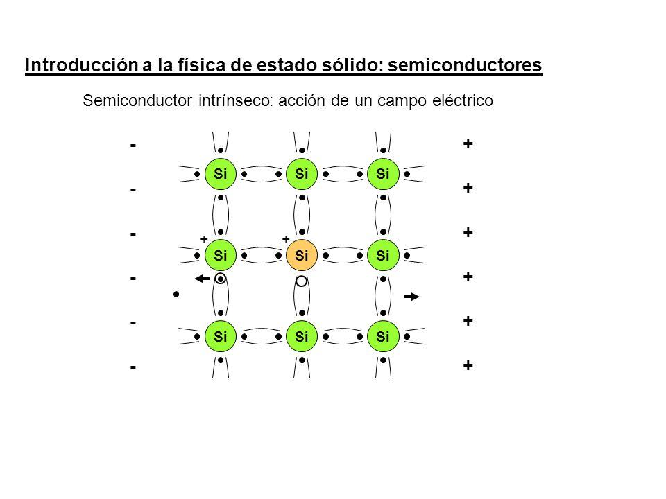 Introducción a la física de estado sólido: semiconductores Si + Semiconductor intrínseco : acción de un campo eléctrico ++++++++++++ ------------ +