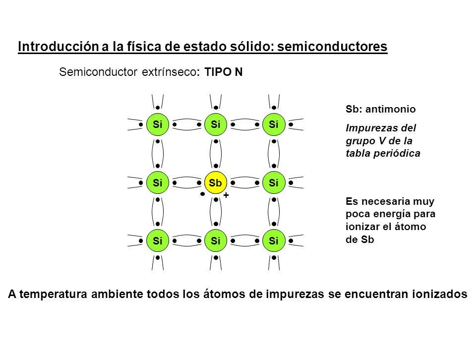 Introducción a la física de estado sólido: semiconductores Semiconductor extrínseco Si Sb: antimonio Impurezas del grupo V de la tabla periódica Sb : TIPO N Es necesaria muy poca energía para ionizar el átomo de Sb + A temperatura ambiente todos los átomos de impurezas se encuentran ionizados