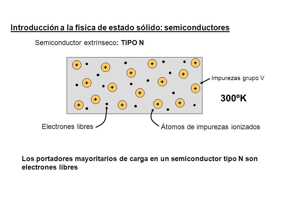 Introducción a la física de estado sólido: semiconductores Semiconductor extrínseco: TIPO N Sb Impurezas grupo V 300ºK + + + + + + + + + + + + + + + + Electrones libres Átomos de impurezas ionizados Los portadores mayoritarios de carga en un semiconductor tipo N son electrones libres