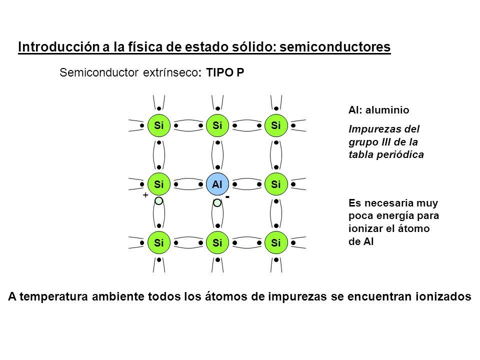 Introducción a la física de estado sólido: semiconductores Semiconductor extrínseco Si Al: aluminio Impurezas del grupo III de la tabla periódica Al : TIPO P Es necesaria muy poca energía para ionizar el átomo de Al - A temperatura ambiente todos los átomos de impurezas se encuentran ionizados +