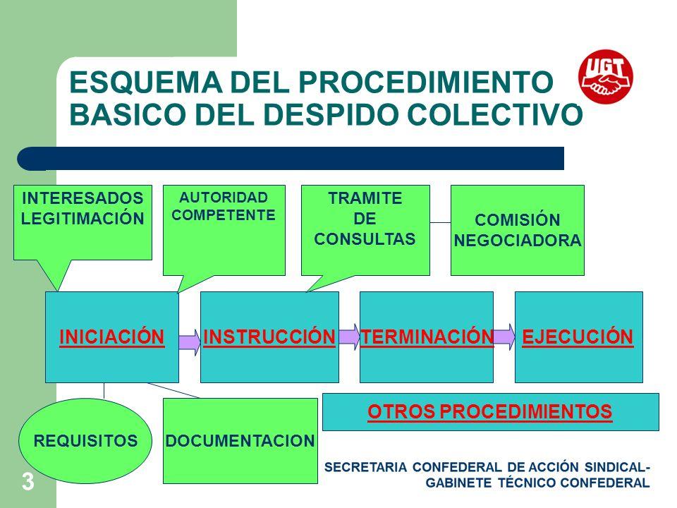 3 ESQUEMA DEL PROCEDIMIENTO BASICO DEL DESPIDO COLECTIVO INICIACIÓNINSTRUCCIÓNEJECUCIÓNTERMINACIÓN INTERESADOS LEGITIMACIÓN AUTORIDAD COMPETENTE REQUISITOS TRAMITE DE CONSULTAS COMISIÓN NEGOCIADORA OTROS PROCEDIMIENTOS DOCUMENTACION