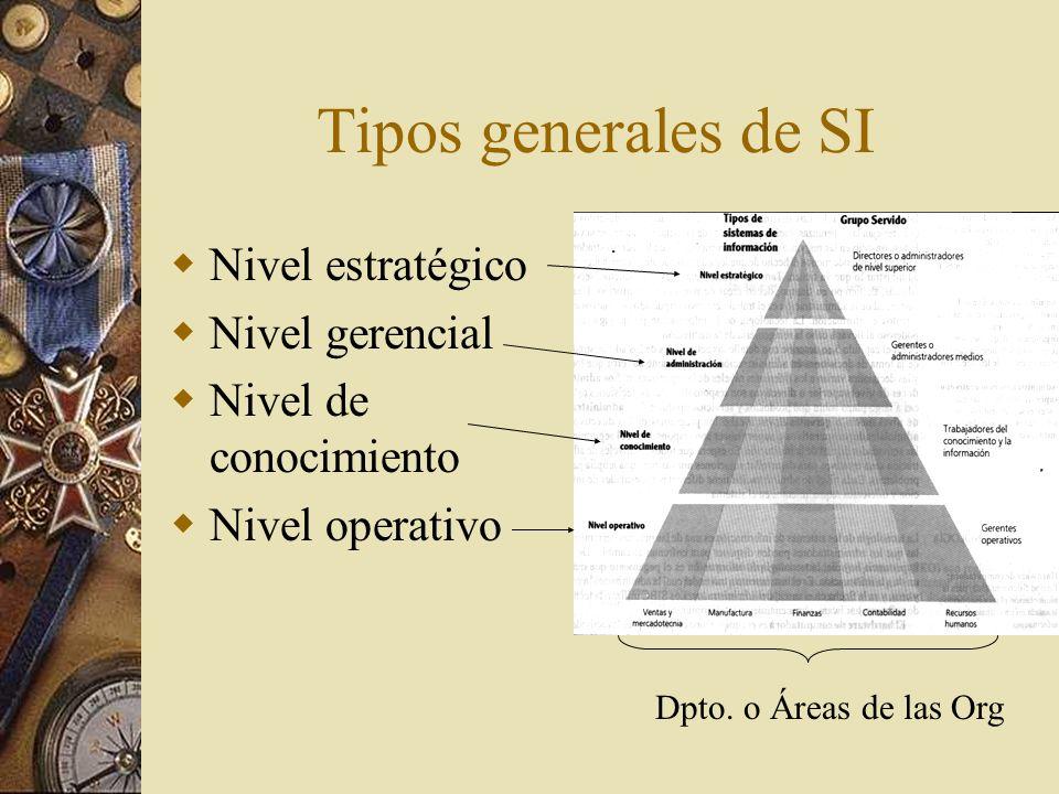 Nivel operativo SI que hacen al seguimiento de las actividades y las transacciones elementales de la organización Que cantidad hay de este producto.