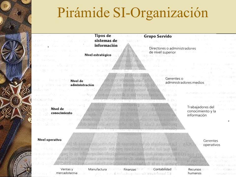 El papel de los SI en la empresa Lo que una empresa desea hacer dentro de 5 años, depende a menudo de lo que los sistemas sean capaces de hacer.